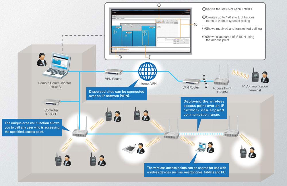 icom ip100fs useassa toimipisteessa