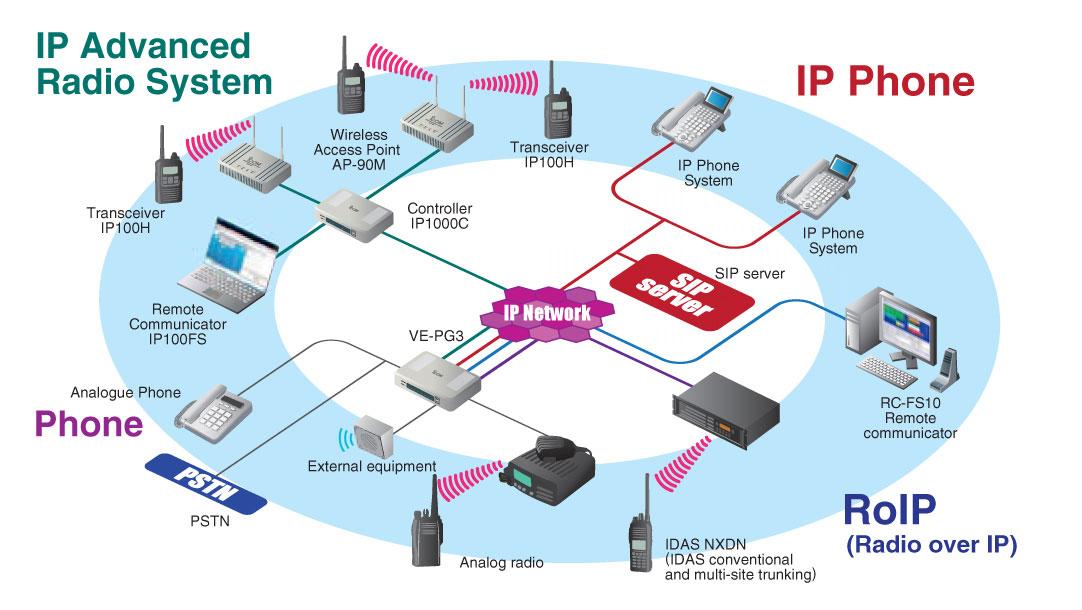 icom ip radiosystem